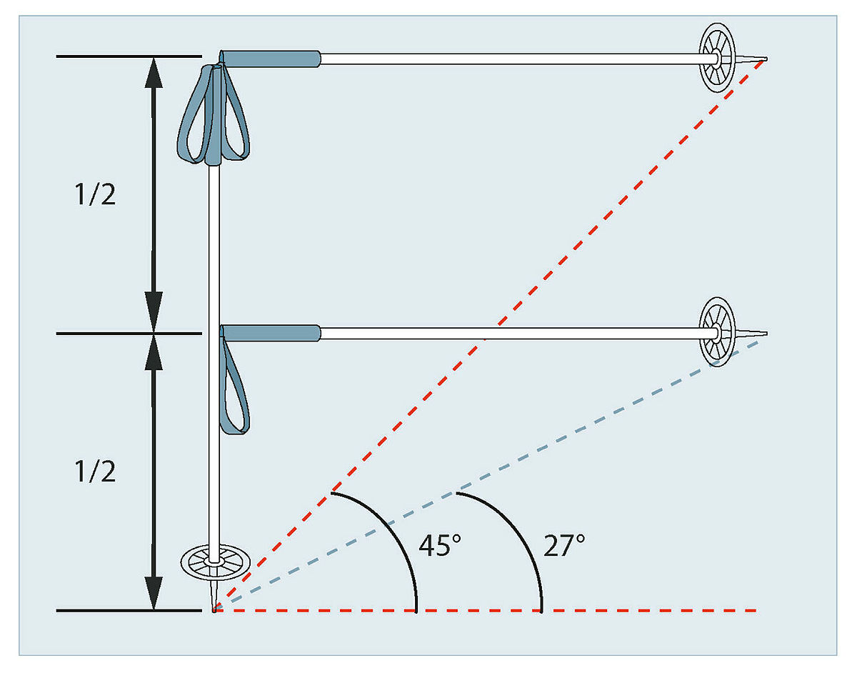 Slik måler du fjellsidens bratthet: Sett den ene staven rett ned i snøen. Sett spissen på den andre staven i helningen. Hvis den horisontale (vannrette) staven berører den vertikale (loddrette) staven på midten, er vinkelen på bakken omtrent 27 grader. Treffer den horisontale staven høyere opp er det brattere. Treffer den på toppen, er helningen 45 grader.